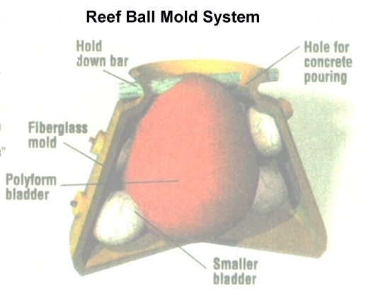 Diagram of Reef Ball Mold System